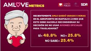 AMLOVEmetrics